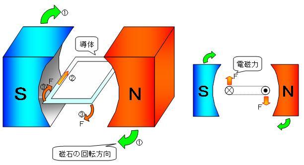 3相誘導電動機の回転原理